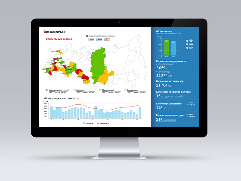 Unicredit Dashboard